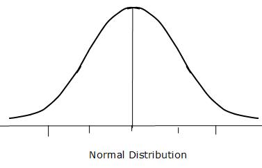 properties of normal distribution pdf. Black Bedroom Furniture Sets. Home Design Ideas